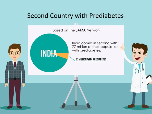 2nd country with prediabetes
