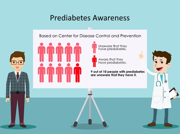 Prediabetes awareness by the numbers