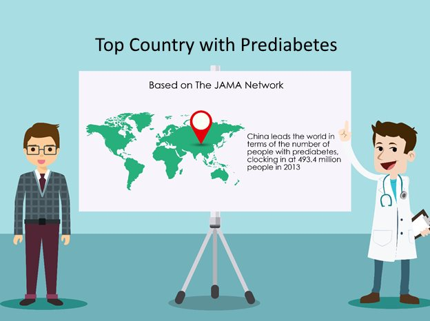China with top prediabetes population